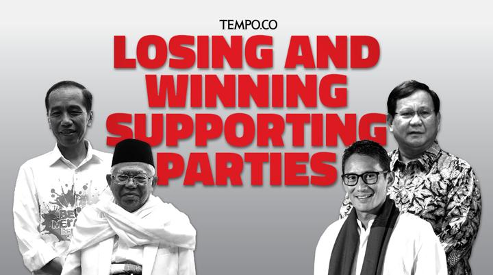 Losing and Winning Supporting Parties